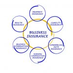 What type of business insurance do you need?